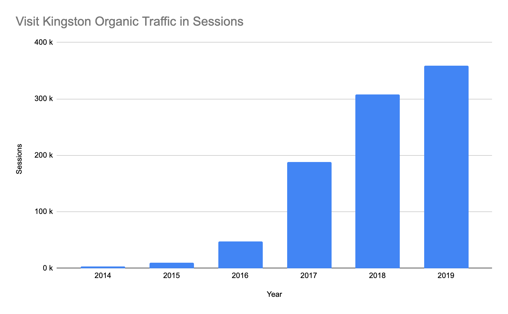 Graph showing Visit Kingston organic traffic in sessions from 2014 - 2019