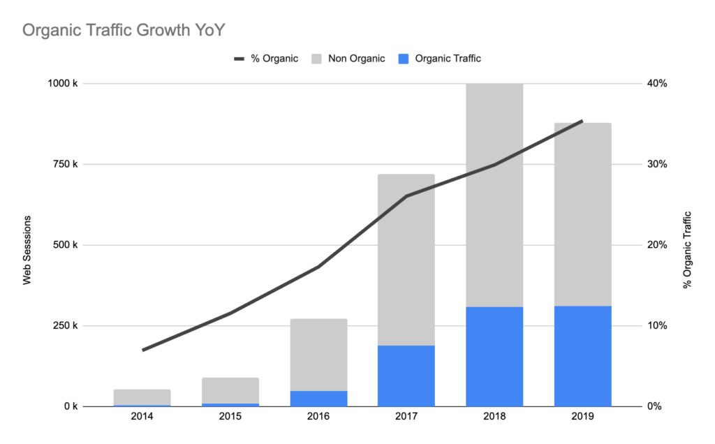 Graph showing organic traffic growth from 2014-2019
