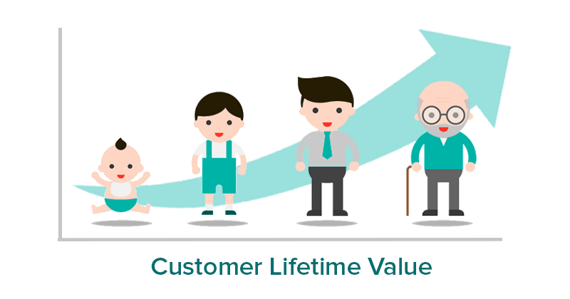 an illustration of customer lifetime value showing a custom in the various stages of their life
